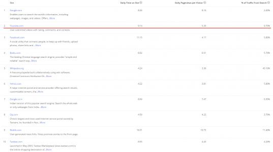 youtube-v-mirovom-rejtinge-sajtov-alexa-537x300.png