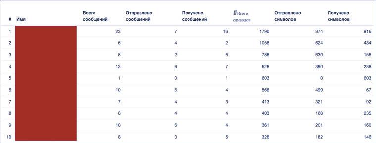 message_stats1.jpg