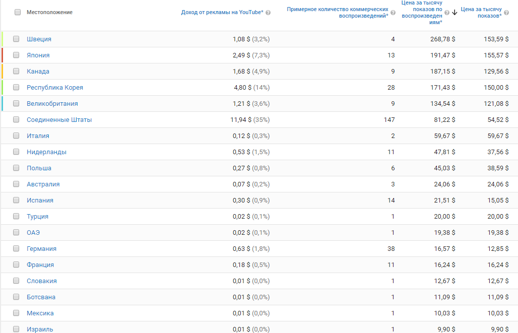 Стоимость-1000-показов-по-странам.png