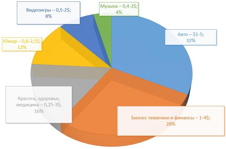 diagramma-zarabotka-po-tematikam-youtube.jpg