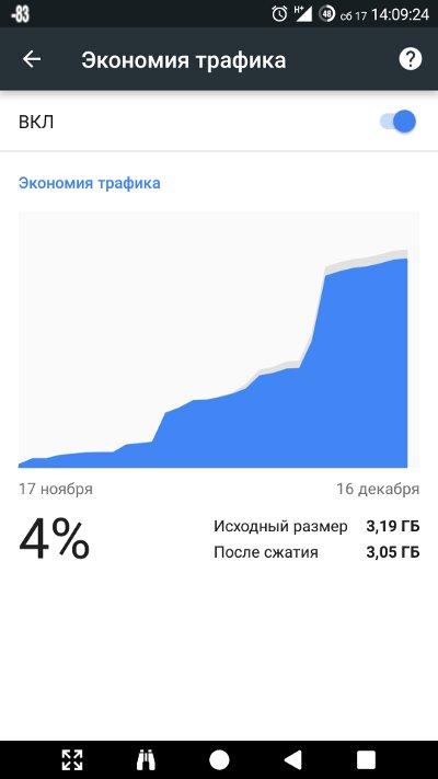 Chrome дает не такую уж большую экономию, но она есть