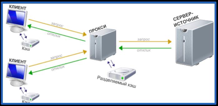 28-08-proksi-server-v-yandex-brauzere-2.png