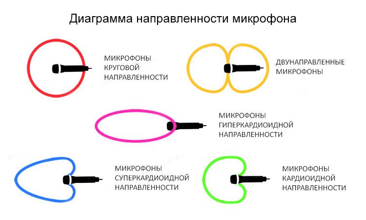 Diagramma-napravlennosti-mikrofonov.jpg