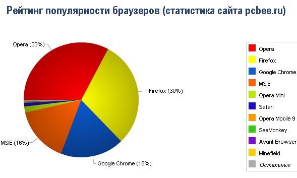 top_browsers_1.jpg