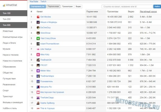Сервис WhatStat: узнаем сколько зарабатывает канал на Youtube