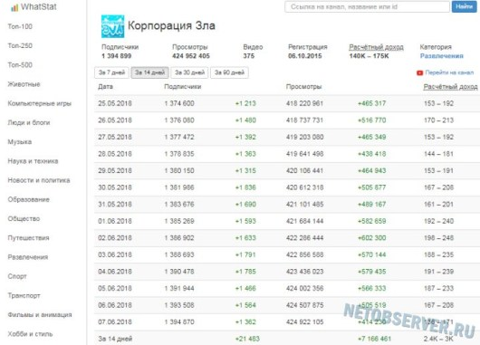 Сколько зарабатывает Ютуб канал по дням - статистика whatstat.ru