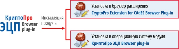 cryptopro_signature_browser_plug-in_install.jpg