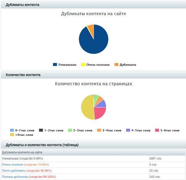 Система Sitereport определяет дубликаты