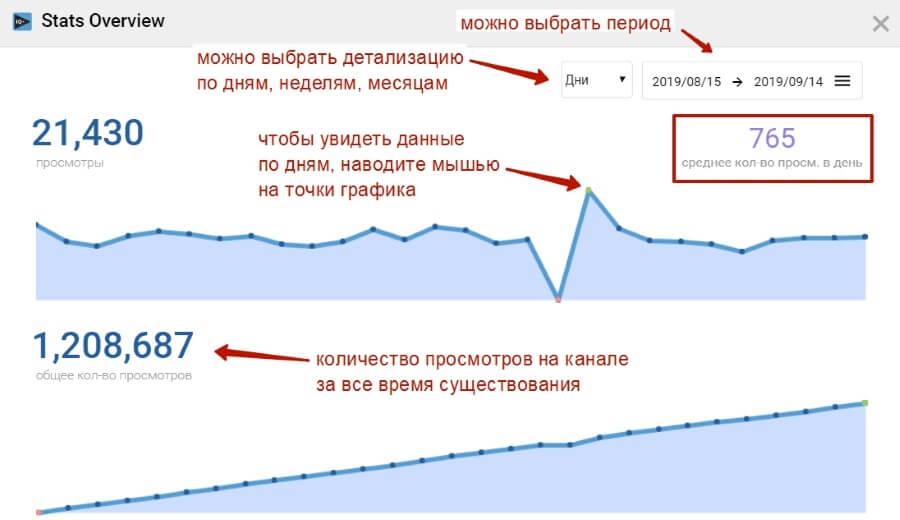 detalizacziya-grafika-po-prosmotram.jpg