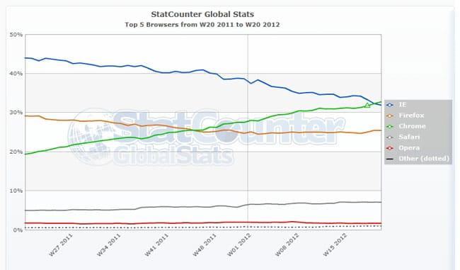 Статистика-популярных-браузеров.jpg