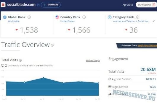 Статистика сайта socialblade.com на Similarweb