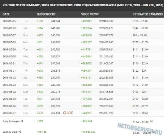 Сколько заработал ютуб канал за последний месяц