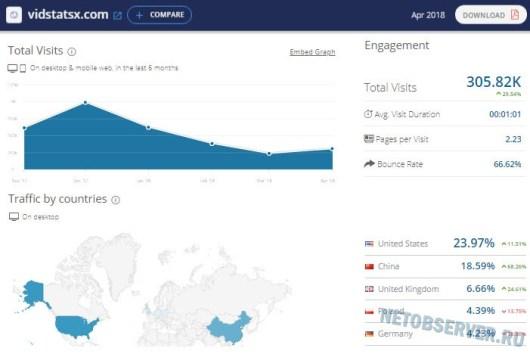 Статистика сервиса vidstatsx.com